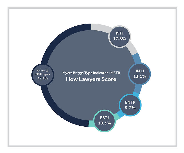 Legal Personalities MBTI-2