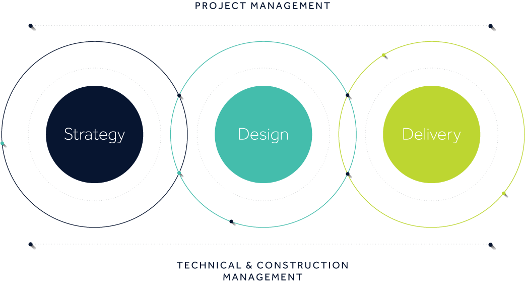 Unispace Project Management - Technical & Construction Management